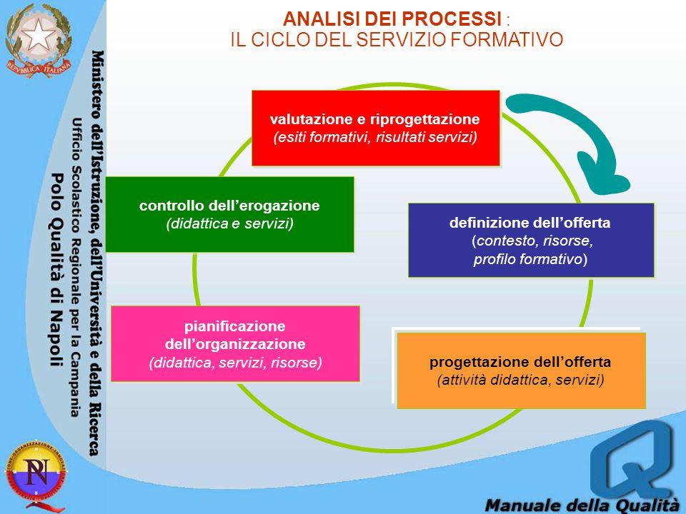 ANALISI DEI PROCESSI : IL CICLO DEL SERVIZIO FORMATIVO definizione dell'offerta (contesto, risorse, profilo formativo) definizione dell'offerta (contesto, risorse, profilo formativo) progettazione dell'offerta (attività didattica, servizi) pianificazione dell'organizzazione (didattica, servizi, risorse) pianificazione dell'organizzazione (didattica, servizi, risorse) controllo dell'erogazione (didattica e servizi) controllo dell'erogazione (didattica e servizi) valutazione e riprogettazione (esiti formativi, risultati servizi) valutazione e riprogettazione (esiti formativi, risultati servizi)