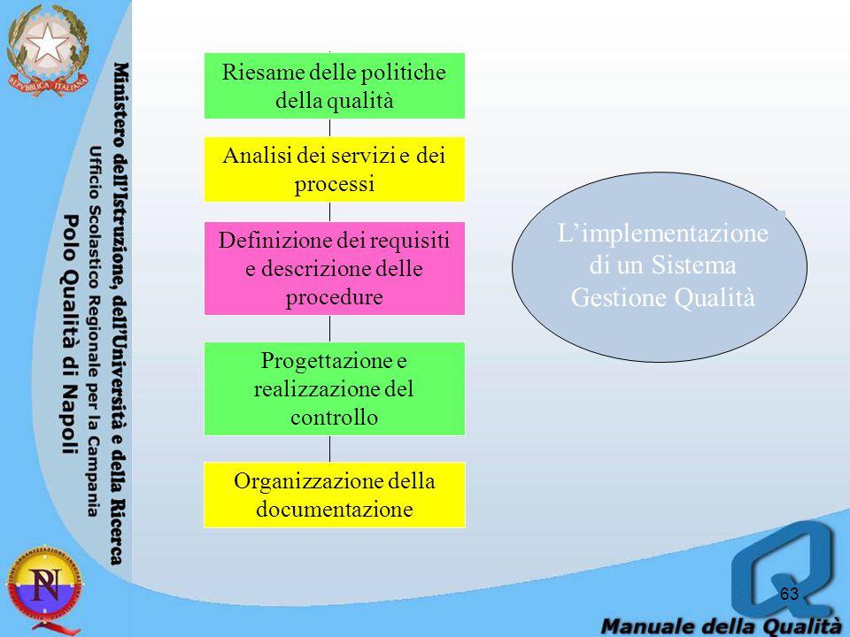 63 Riesame delle politiche della qualità Analisi dei servizi e dei processi Progettazione e realizzazione del controllo Organizzazione della documentazione Definizione dei requisiti e descrizione delle procedure L'implementazione di un Sistema Gestione Qualità