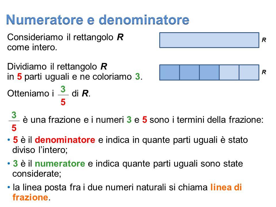 3 5 numeratore denominatore linea di frazionetermini della frazione Una qualsiasi frazione si può indicare con, dove m e n sono due numeri naturali (con n diverso da zero): (n, m N, n 0) m n m n