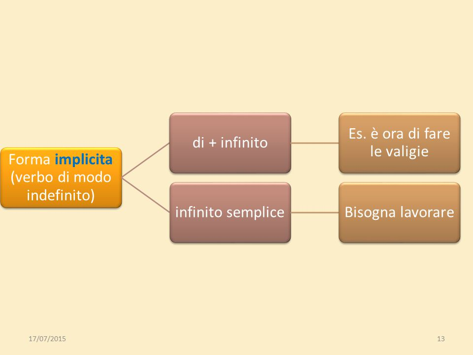 Forma esplicita (verbo di modo finito) indicativo Se il fatto/oggetto è dato per certo, è una verità oggettiva congiuntivo Se il fatto/oggetto/azione
