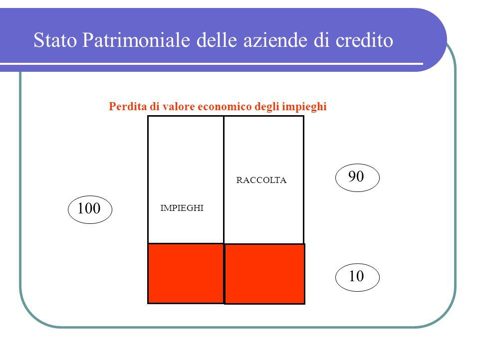 MP RACCOLTA IMPIEGHI 100 90 10 Perdita di valore economico degli impieghi Stato Patrimoniale delle aziende di credito