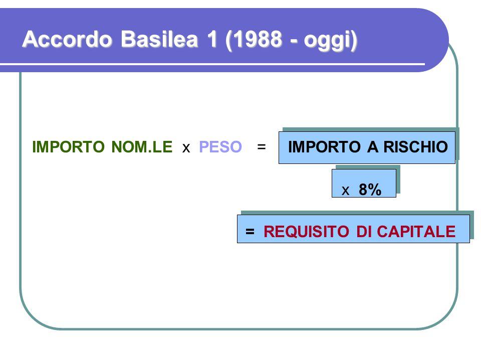 Accordo Basilea 1 (1988 - oggi) IMPORTO NOM.LE x PESO = IMPORTO A RISCHIO x 8% = REQUISITO DI CAPITALE