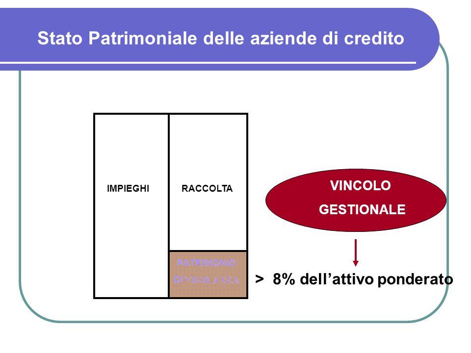 RACCOLTAIMPIEGHI PATRIMONIO DI VIGILANZA > 8% dell'attivo ponderato VINCOLO GESTIONALE Stato Patrimoniale delle aziende di credito
