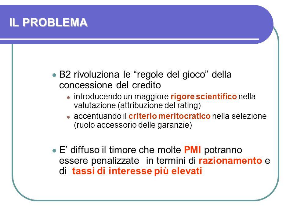 Basilea II Cos'è il rating .
