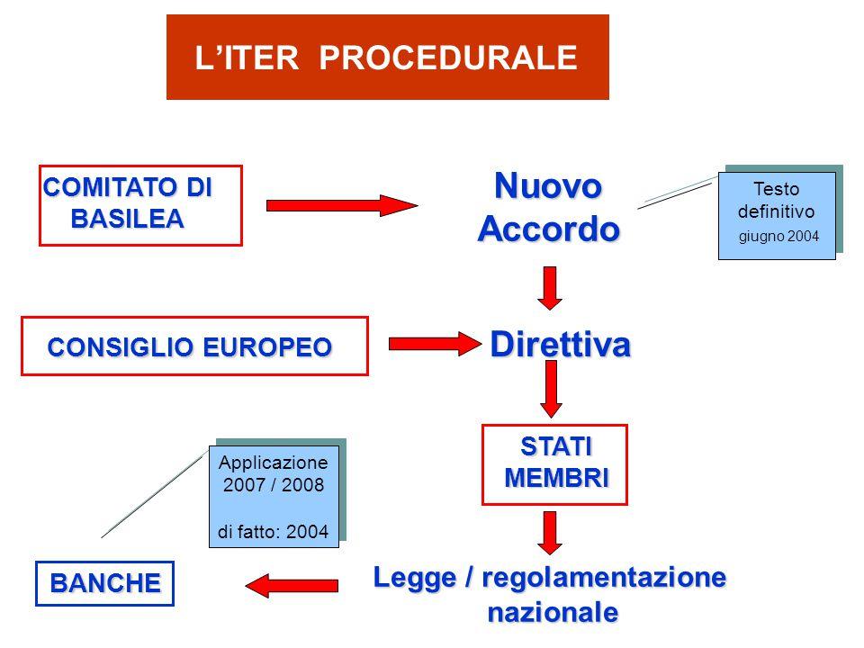 L'ITER PROCEDURALE COMITATO DI BASILEA NuovoAccordo CONSIGLIO EUROPEO CONSIGLIO EUROPEO Direttiva Direttiva STATIMEMBRI Legge / regolamentazione nazionaleBANCHE Testo definitivo giugno 2004 Testo definitivo giugno 2004 Applicazione 2007 / 2008 di fatto: 2004 Applicazione 2007 / 2008 di fatto: 2004