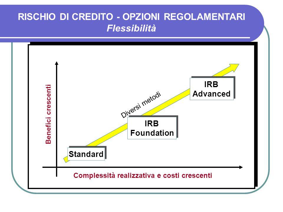 IRB Advanced Standard Complessità realizzativa e costi crescenti Benefici crescenti Diversi metodi IRB Foundation RISCHIO DI CREDITO - OPZIONI REGOLAMENTARI Flessibilità