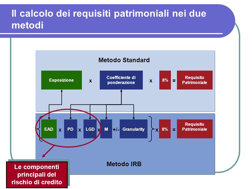 Il calcolo dei requisiti patrimoniali nei due metodi Esposizione Coefficiente di ponderazione 8% Requisito Patrimoniale xx= Metodo Standard EADLGD8% Requisito Patrimoniale xx= PDMGranularity xx+/- Metodo IRB Le componenti principali del rischio di credito