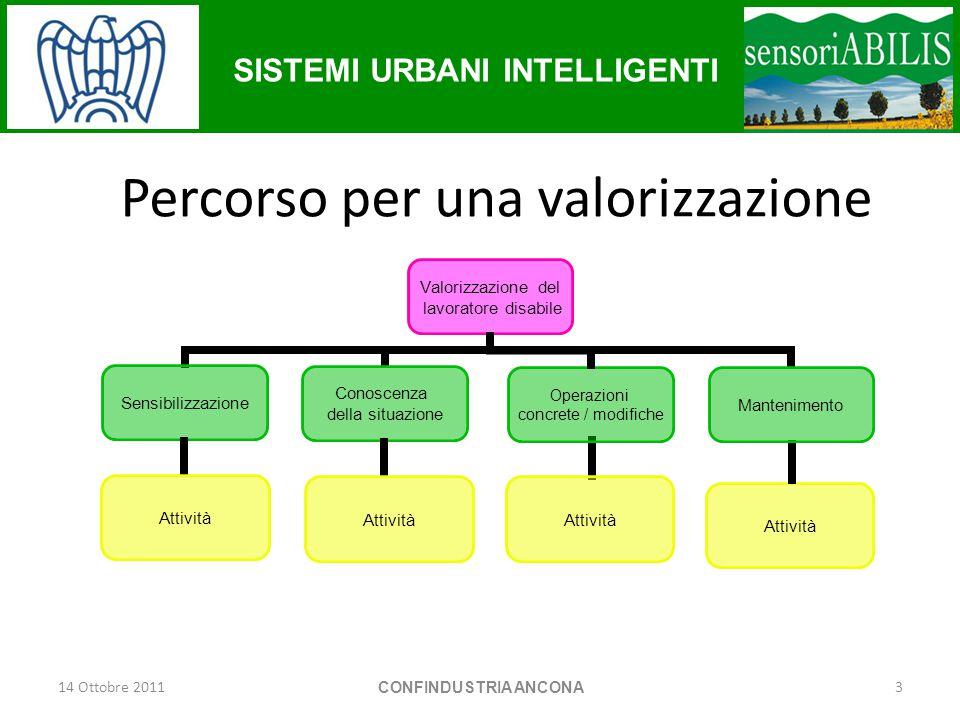 SISTEMI URBANI INTELLIGENTI Valorizzazione del lavoratore disabile 1.Sensibilizzazione 2.