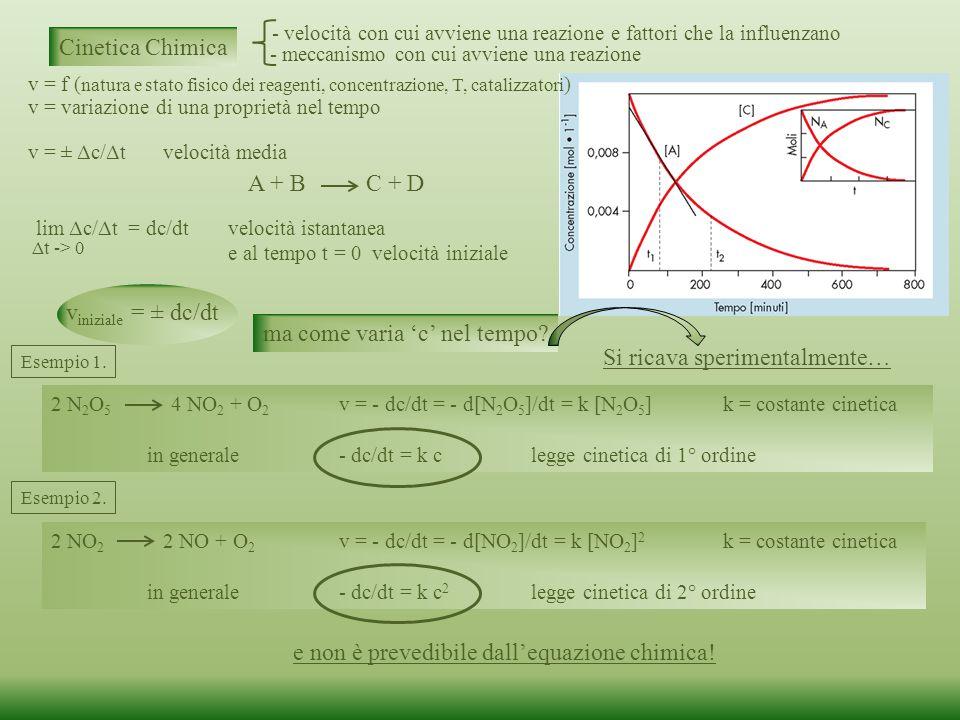 Cinetica Chimica v = variazione di una proprietà nel tempo A + B C + D v = ± Δc/Δt velocità media lim Δc/Δt = dc/dtvelocità istantanea e al tempo t = 0 velocità iniziale Δt -> 0 v = f ( natura e stato fisico dei reagenti, concentrazione, T, catalizzatori ) v iniziale = ± dc/dt ma come varia 'c' nel tempo.