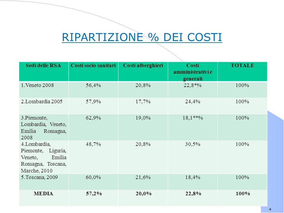 4 RIPARTIZIONE % DEI COSTI Sedi delle RSACosti socio sanitariCosti alberghieriCosti amministrativi e generali TOTALE 1.Veneto 200856,4%20,8%22,8*%100% 2.Lombardia 200557,9%17,7%24,4%100% 3.Piemonte, Lombardia, Veneto, Emilia Romagna, 2008 62,9%19,0%18,1**%100% 4.Lombardia, Piemonte, Liguria, Veneto, Emilia Romagna, Toscana, Marche, 2010 48,7%20,8%30,5%100% 5.Toscana, 200960,0%21,6%18,4%100% MEDIA 57,2% 20,0% 22,8% 100%