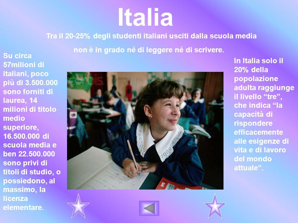 Italia Tra il 20-25% degli studenti italiani usciti dalla scuola media non è in grado né di leggere né di scrivere. In Italia solo il 20% della popola