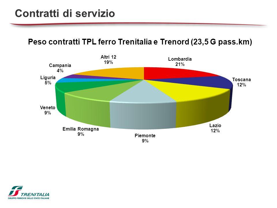 Il razionale dei Contratti di Servizio  Stipulati 21 contratti basati sullo schema definito nel 2007 con il Coordinamento degli Assessori Regionali ai Trasporti.
