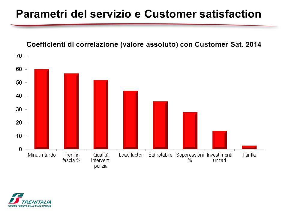 Parametri del servizio e Customer satisfaction Coefficienti di correlazione (valore assoluto) con Customer Sat.