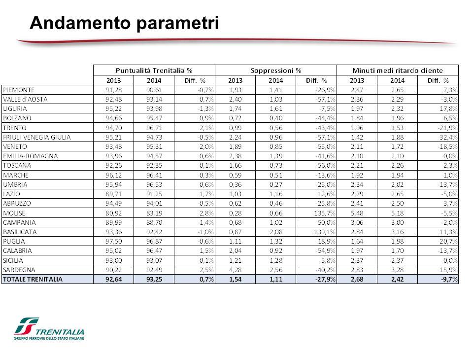 Andamento parametri