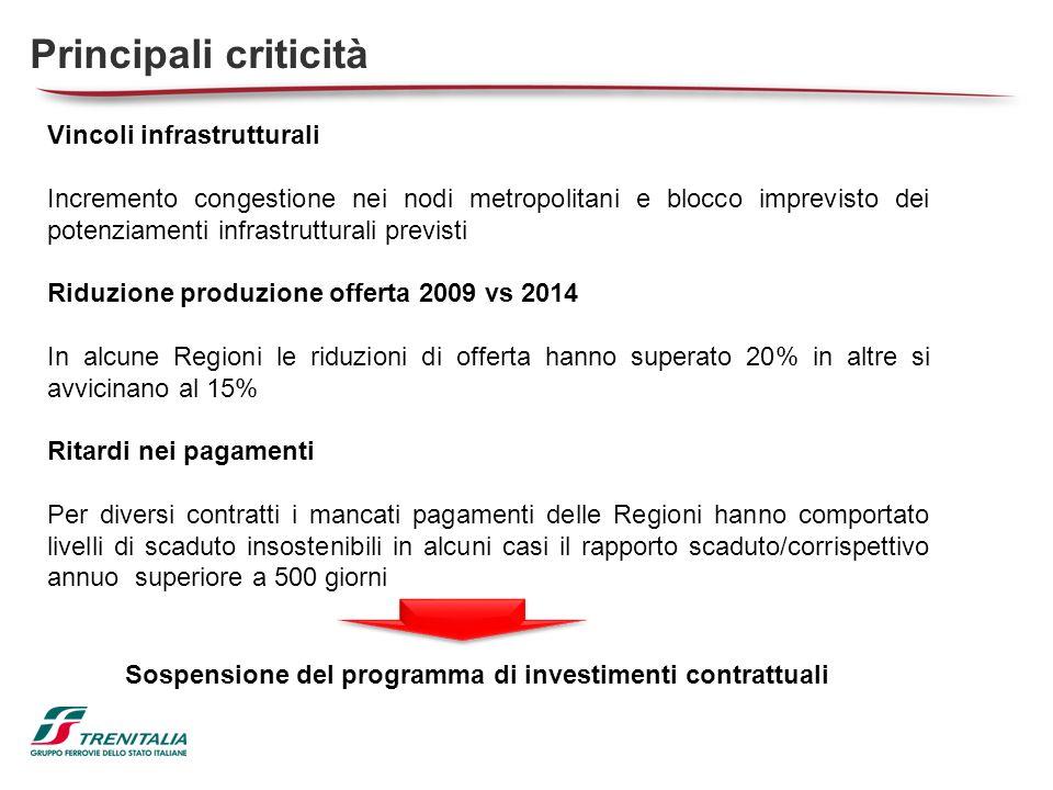 Customer satisfaction 2014: 3 cluster Stop capex e taglio offerta Nodi 75% 90%
