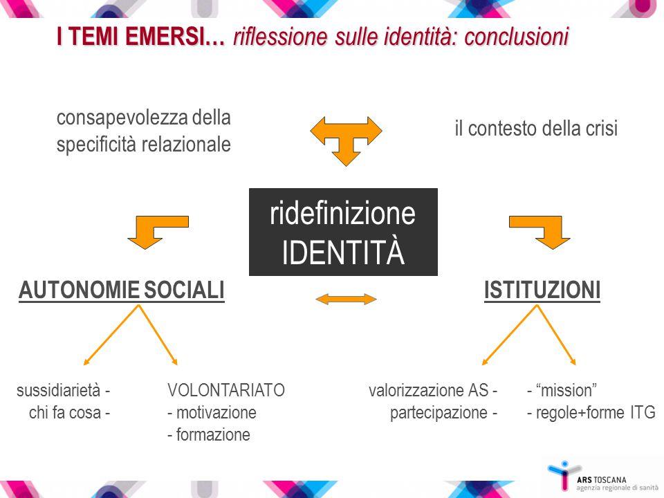 I TEMI EMERSI… riflessione sulle identità: conclusioni consapevolezza della specificità relazionale il contesto della crisi ridefinizione IDENTITÀ AUT