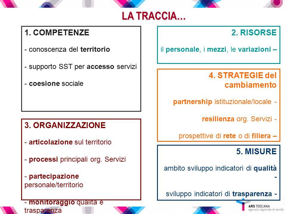 LA TRACCIA… 1. COMPETENZE - conoscenza del territorio - supporto SST per accesso servizi - coesione sociale 2. RISORSE il personale, i mezzi, le varia
