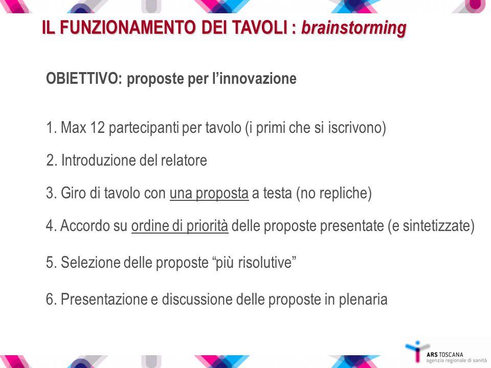 IL FUNZIONAMENTO DEI TAVOLI : brainstorming OBIETTIVO: proposte per l'innovazione 1. Max 12 partecipanti per tavolo (i primi che si iscrivono) 3. Giro