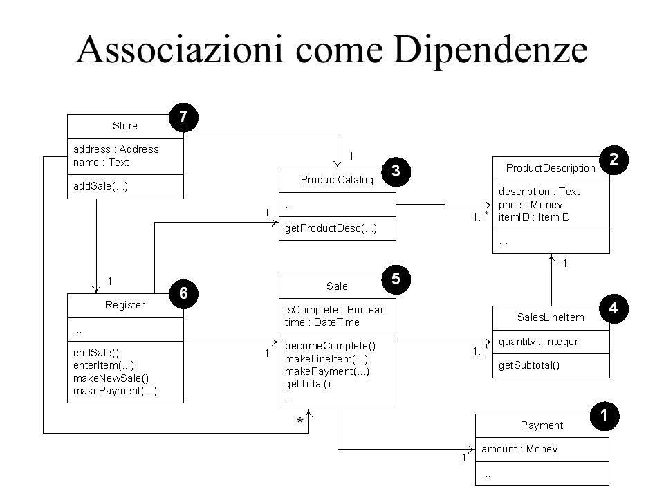 Associazioni come Dipendenze