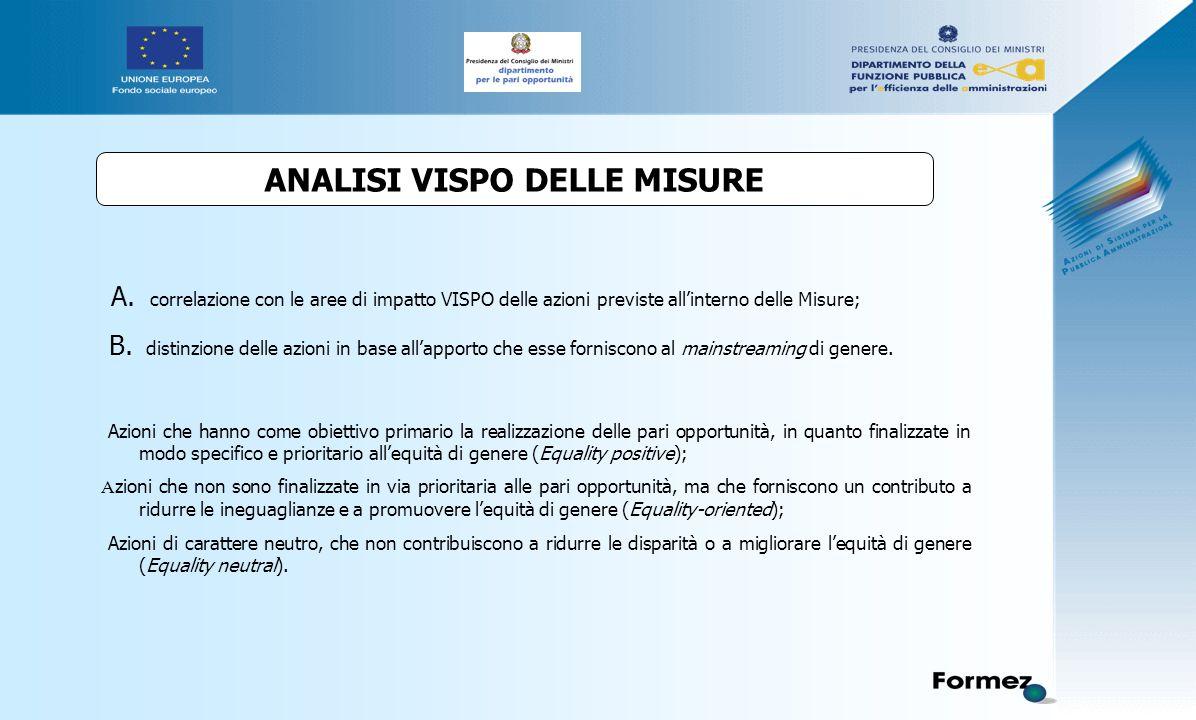 ANALISI VISPO DELLE MISURE A.