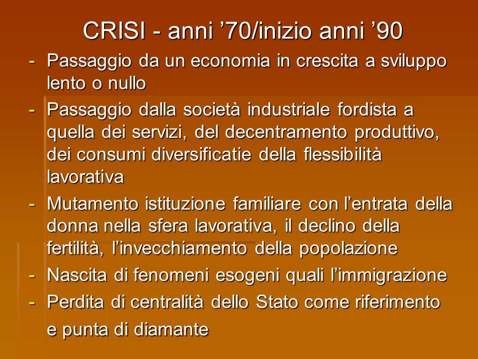 CRISI - anni '70/inizio anni '90 - Passaggio da un economia in crescita a sviluppo lento o nullo - Passaggio dalla società industriale fordista a quel