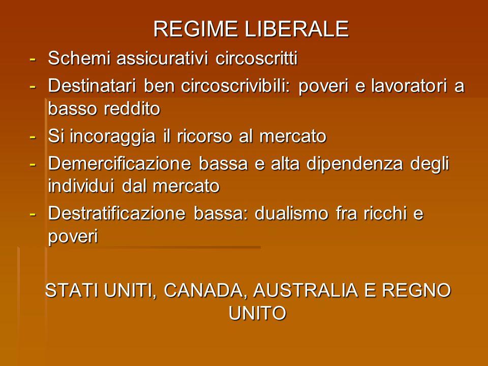 REGIME LIBERALE REGIME LIBERALE - Schemi assicurativi circoscritti - Destinatari ben circoscrivibili: poveri e lavoratori a basso reddito - Si incorag
