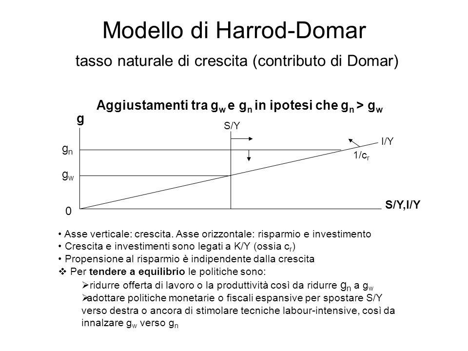 Modello di Harrod-Domar tasso naturale di crescita (contributo di Domar) Aggiustamenti tra g w e g n in ipotesi che g n > g w g gngn gwgw 0 S/Y I/Y S/