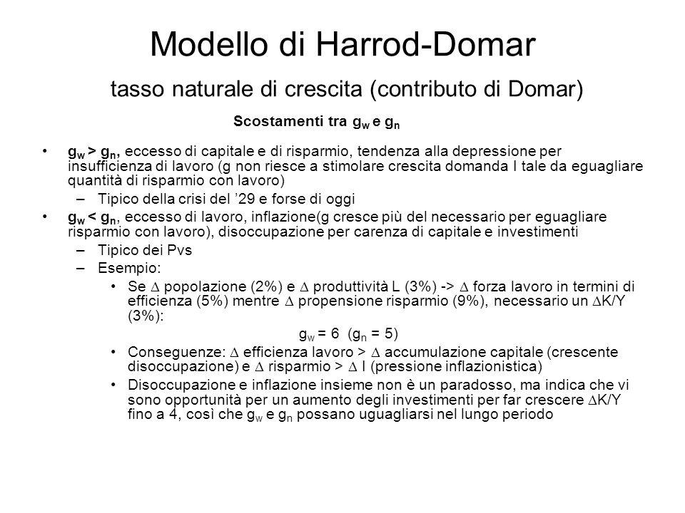 Modello di Harrod-Domar tasso naturale di crescita (contributo di Domar) Scostamenti tra g w e g n g w > g n, eccesso di capitale e di risparmio, tend