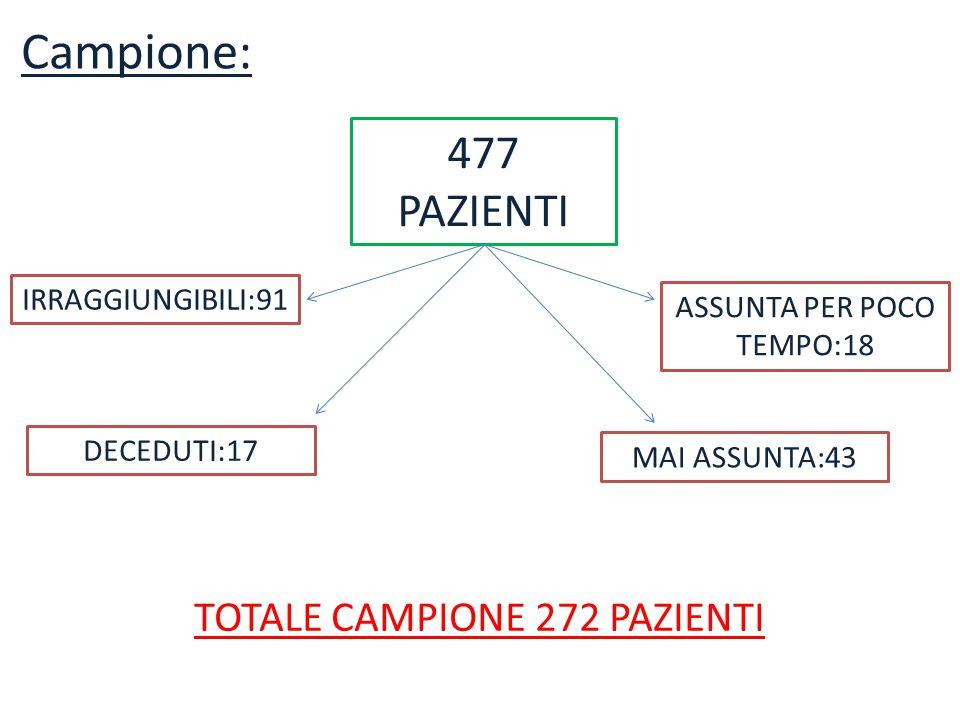 Campione: 477 PAZIENTI IRRAGGIUNGIBILI:91 DECEDUTI:17 MAI ASSUNTA:43 ASSUNTA PER POCO TEMPO:18 TOTALE CAMPIONE 272 PAZIENTI