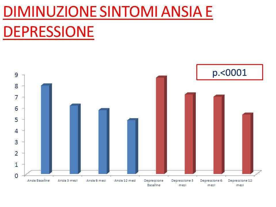 DIMINUZIONE SINTOMI ANSIA E DEPRESSIONE p.<0001
