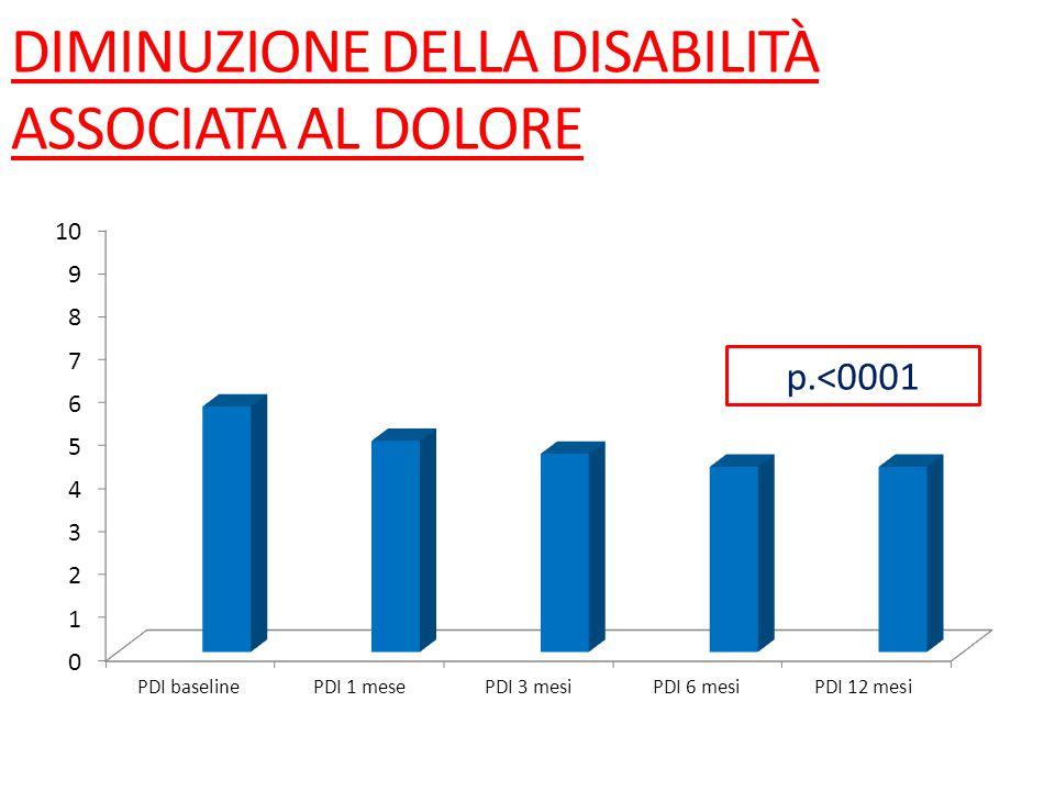 DIMINUZIONE DELLA DISABILITÀ ASSOCIATA AL DOLORE p.<0001