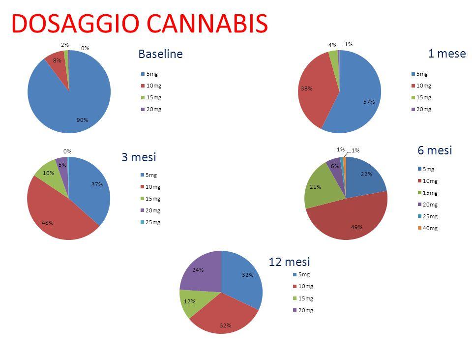 DOSAGGIO CANNABIS Baseline 1 mese 6 mesi 12 mesi