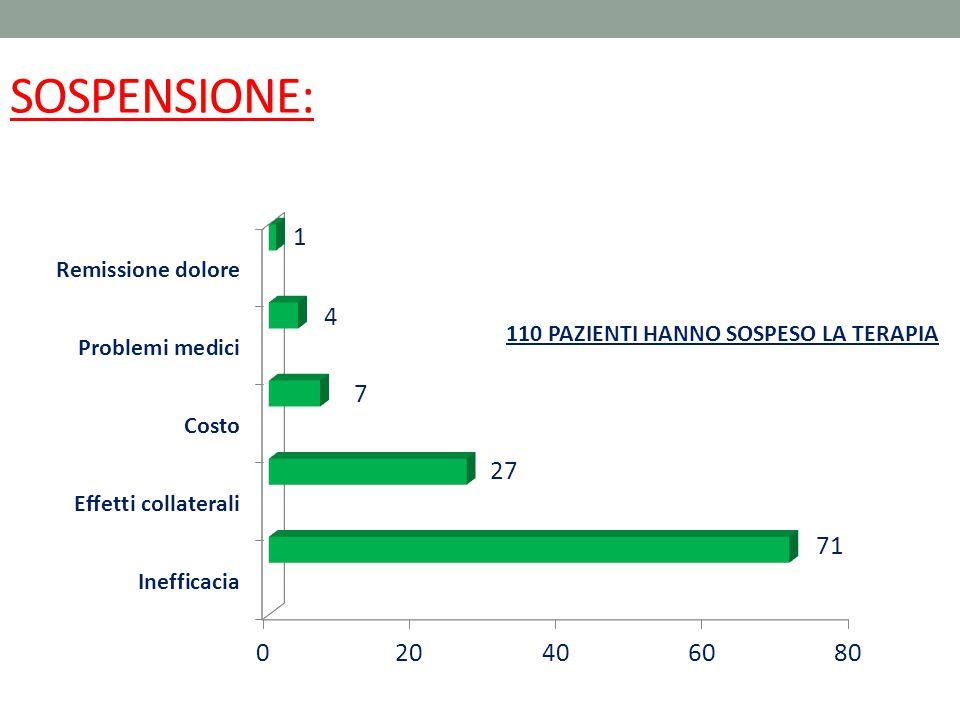 SOSPENSIONE: 110 PAZIENTI HANNO SOSPESO LA TERAPIA