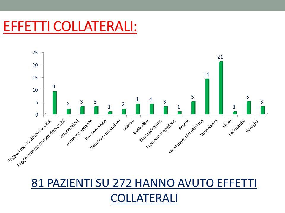 EFFETTI COLLATERALI: 81 PAZIENTI SU 272 HANNO AVUTO EFFETTI COLLATERALI