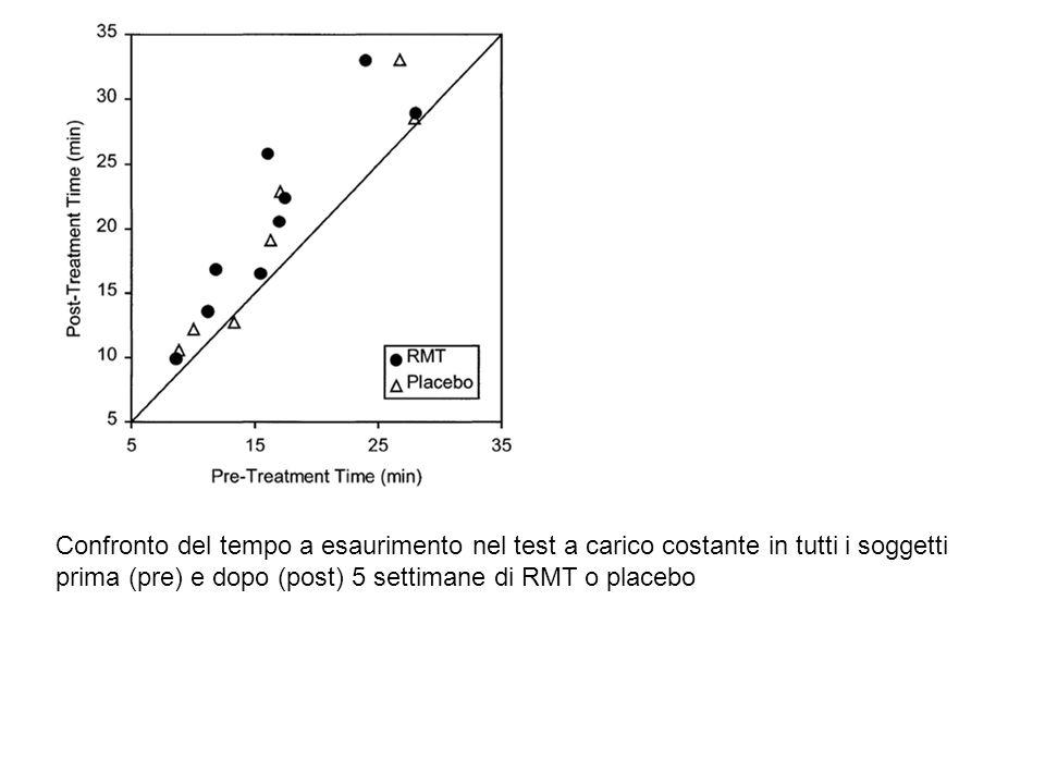 Confronto del tempo a esaurimento nel test a carico costante in tutti i soggetti prima (pre) e dopo (post) 5 settimane di RMT o placebo