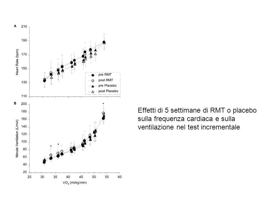 Effetti di 5 settimane di RMT o placebo sulla frequenza cardiaca e sulla ventilazione nel test incrementale
