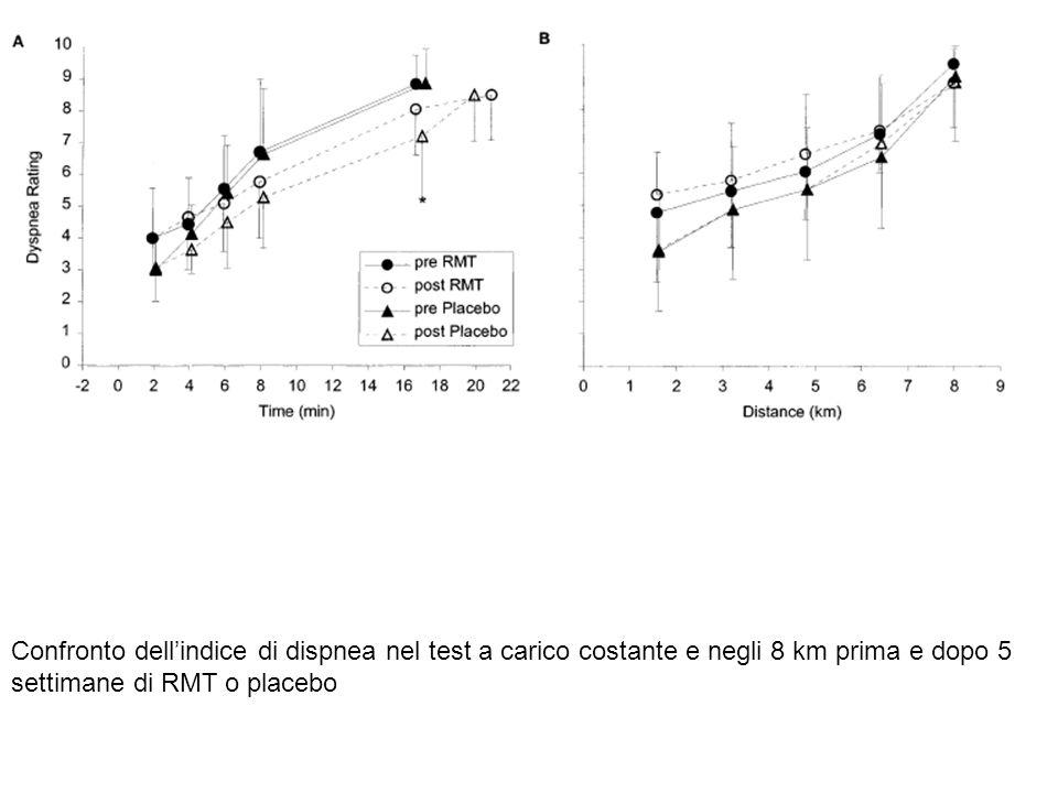 Confronto dell'indice di dispnea nel test a carico costante e negli 8 km prima e dopo 5 settimane di RMT o placebo