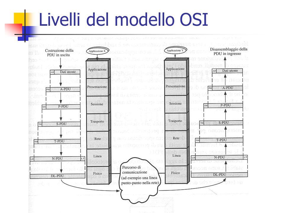 Livelli del modello OSI
