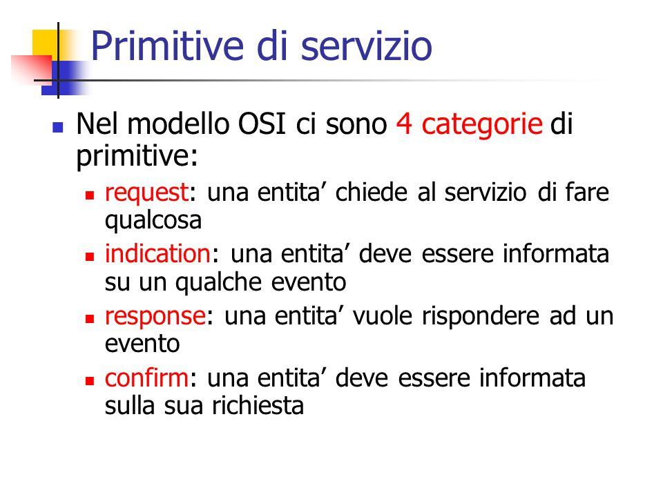 Primitive di servizio Nel modello OSI ci sono 4 categorie di primitive: request: una entita' chiede al servizio di fare qualcosa indication: una entita' deve essere informata su un qualche evento response: una entita' vuole rispondere ad un evento confirm: una entita' deve essere informata sulla sua richiesta