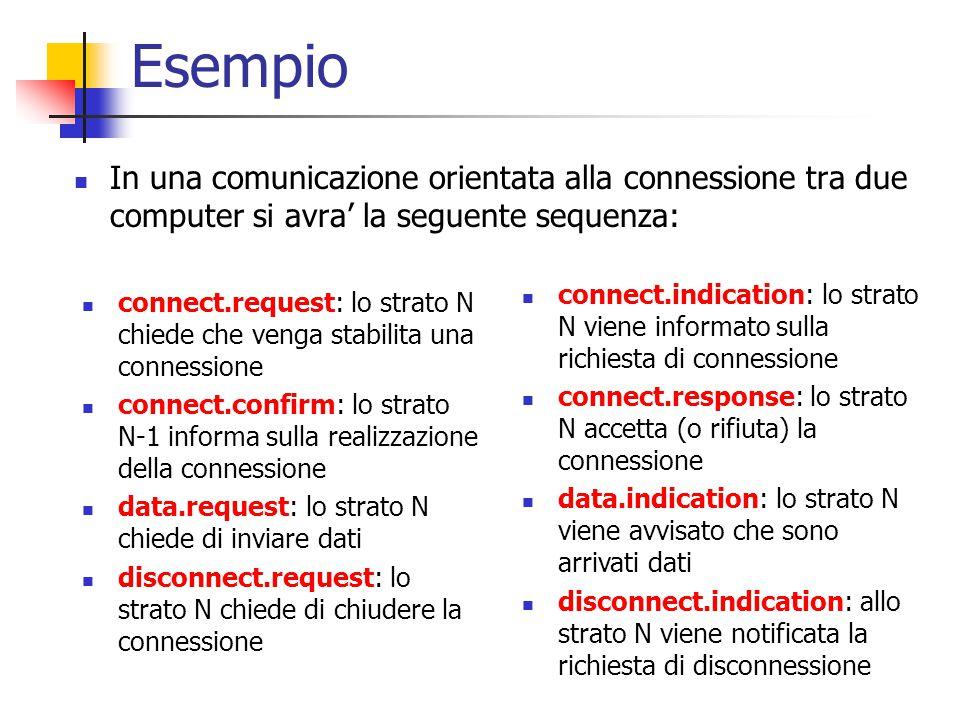 Esempio In una comunicazione orientata alla connessione tra due computer si avra' la seguente sequenza: connect.request: lo strato N chiede che venga stabilita una connessione connect.confirm: lo strato N-1 informa sulla realizzazione della connessione data.request: lo strato N chiede di inviare dati disconnect.request: lo strato N chiede di chiudere la connessione connect.indication: lo strato N viene informato sulla richiesta di connessione connect.response: lo strato N accetta (o rifiuta) la connessione data.indication: lo strato N viene avvisato che sono arrivati dati disconnect.indication: allo strato N viene notificata la richiesta di disconnessione