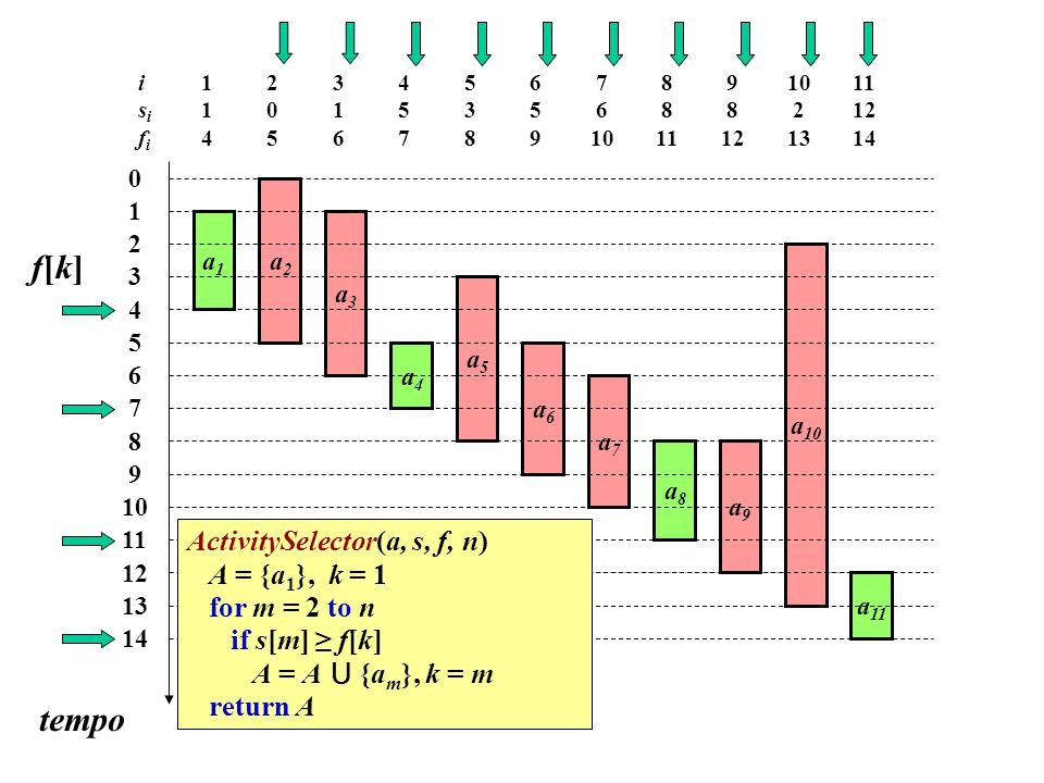 1 4 isifiisifi 0 1 2 3 4 5 6 7 8 9 10 11 12 13 14 tempo a1a1 a2a2 a3a3 a4a4 a5a5 a6a6 a7a7 a8a8 a9a9 a 10 a 11 a1a1 a2a2 a3a3 a4a4 a5a5 a6a6 a7a7 a8a8