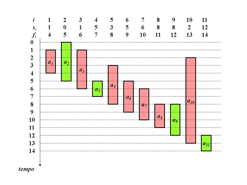 1 4 isifiisifi 0 1 2 3 4 5 6 7 8 9 10 11 12 13 14 tempo a1a1 a2a2 a3a3 a4a4 a5a5 a6a6 a7a7 a8a8 a9a9 a 10 a 11 2 0 5 3 1 6 4 5 7 5 3 8 6 5 9 7 6 10 8