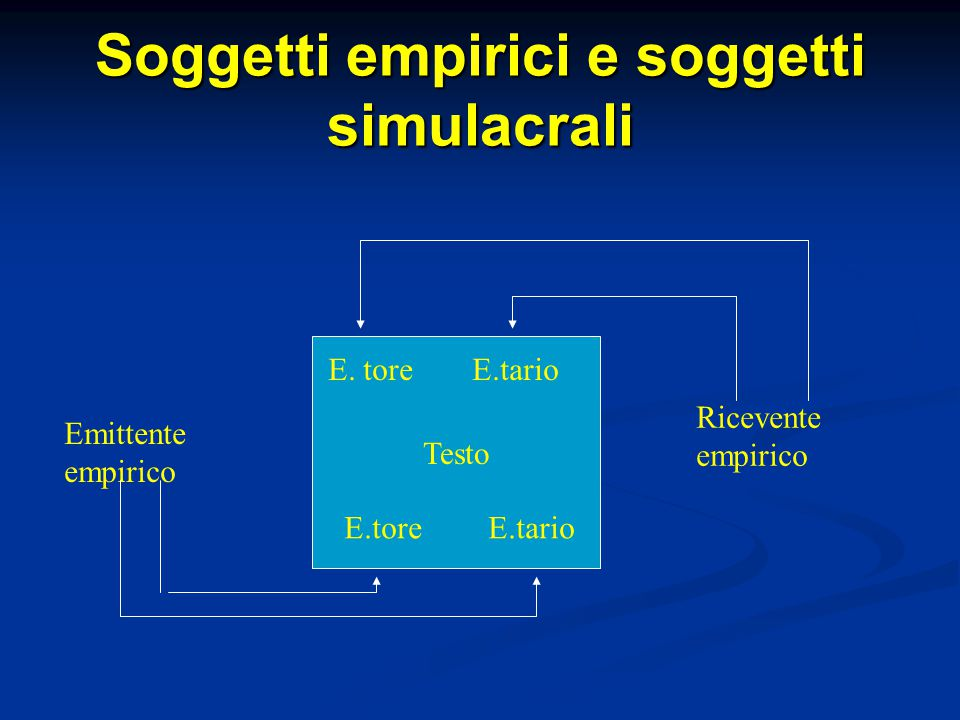 Soggetti empirici e soggetti simulacrali Testo E. toreE.tario E.toreE.tario Ricevente empirico Emittente empirico