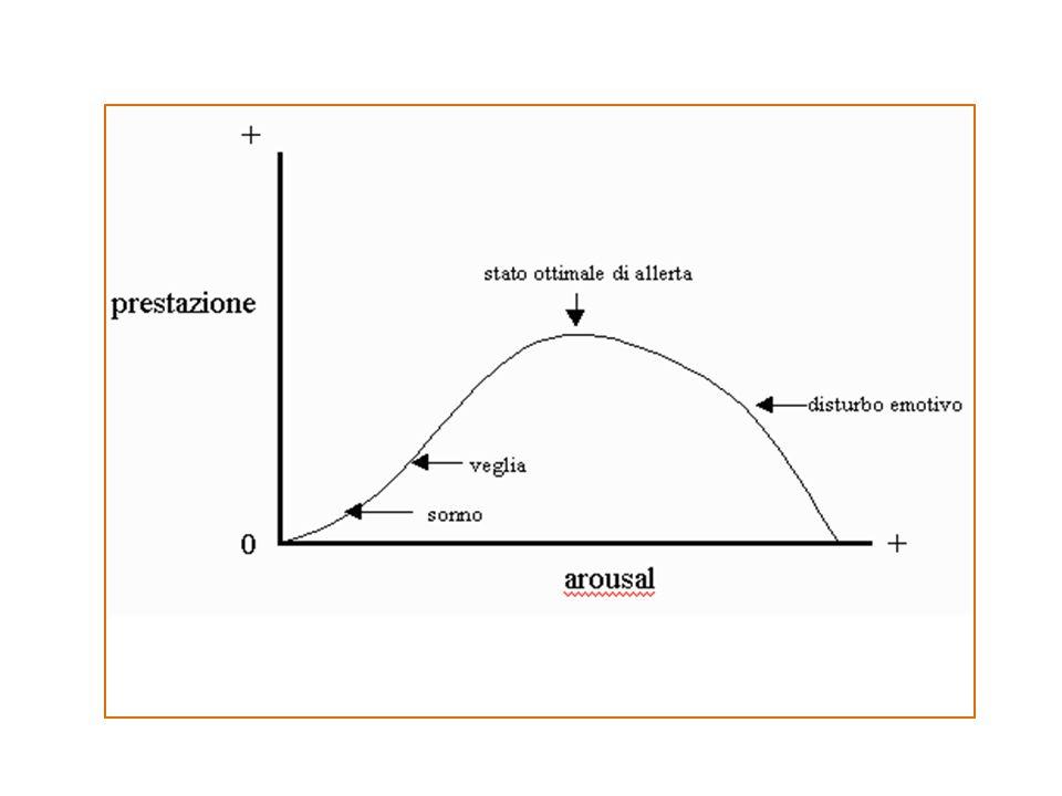 ANSIA NORMALE ◦ Comprensibile reattività: la reazione è adeguata allo stimolo ansiogeno ◦ Transitorietà: la reazione termina alla sospensione dello stimolo ansiogeno ◦ Funzione adattativa: fornisce all'individuo le risposte psicologiche, somatiche e comportamentali funzionali al superamento dell'ostacolo ANSIA PATOLOGICA ◦ Incomprensibile reattività: l'intensità e la durata della durata della reazione d'ansia sono inappropriate allo stimolo ◦ Polarizzazione dell'attenzione sulla preoccupazione per se stessi: lo stimolo ansiogeno è percepito come minaccia alla propria integrità ◦ Compromissione della performance del soggetto: anziché ottimizzarne le risorse, ne determina un blocco paralizzante