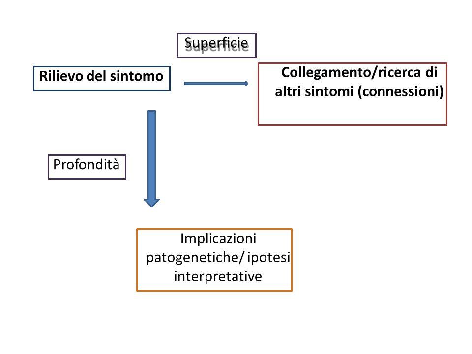 Implicazioni patogenetiche/ ipotesi interpretative Profondità Rilievo del sintomo Collegamento/ricerca di altri sintomi (connessioni) Superficie