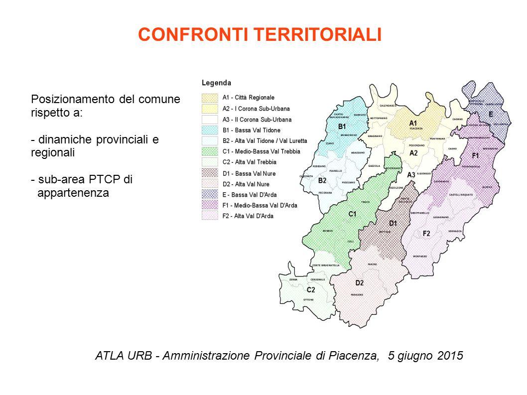 CONFRONTI TERRITORIALI ATLA URB - Amministrazione Provinciale di Piacenza, 5 giugno 2015 Posizionamento del comune rispetto a: - dinamiche provinciali