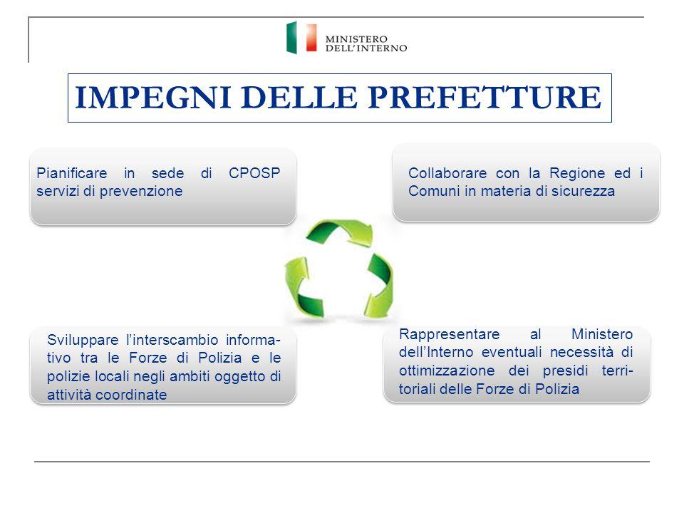 IMPEGNI DELLE PREFETTURE Pianificare in sede di CPOSP servizi di prevenzione Collaborare con la Regione ed i Comuni in materia di sicurezza Sviluppare