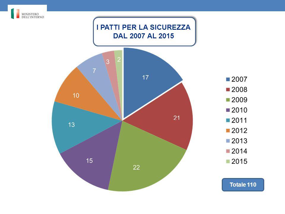 MI I PATTI PER LA SICUREZZA DAL 2007 AL 2015 Totale 110