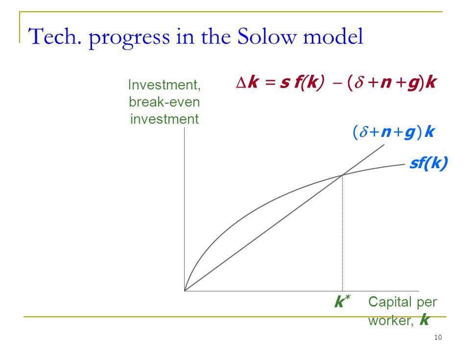 10 Tech. progress in the Solow model Investment, break-even investment Capital per worker, k sf(k) ( +n +g ) k( +n +g ) k k*k*  k = s f(k)  (  +n