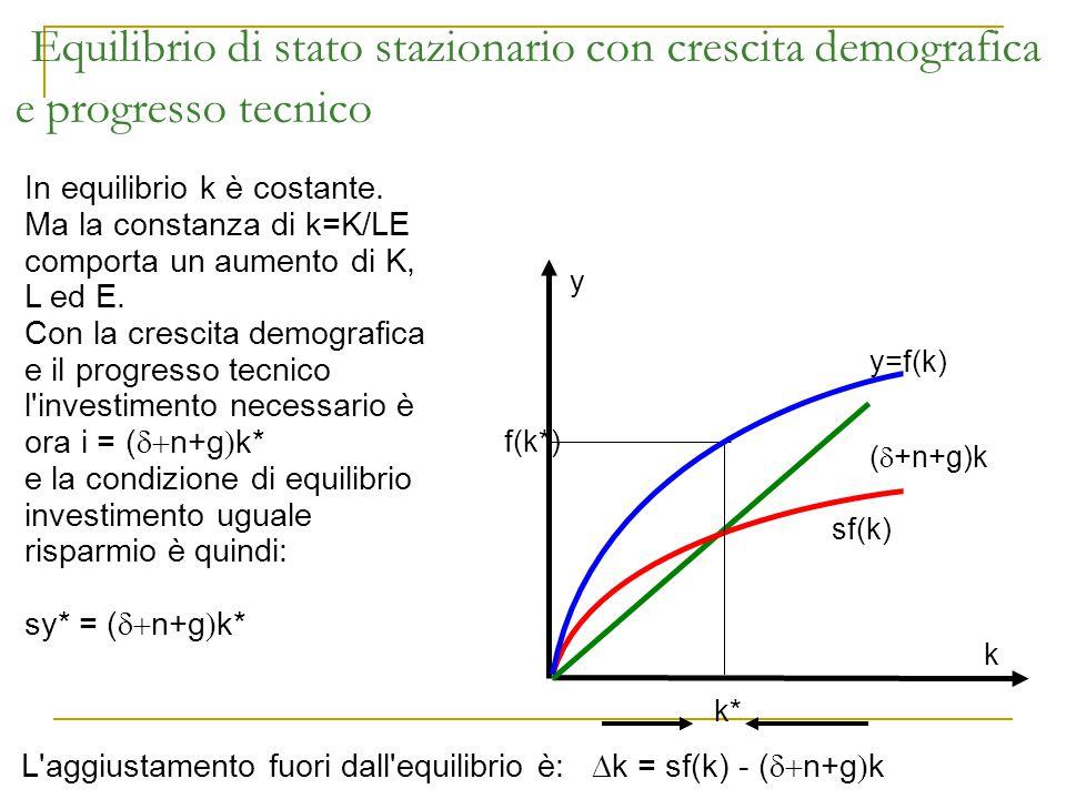 Equilibrio di stato stazionario con crescita demografica e progresso tecnico y sf(k) (  +n+g)k k In equilibrio k è costante. Ma la constanza di k=K/L